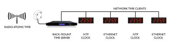 NTS 6000 المزدوج
